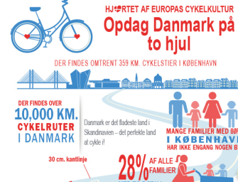 Infografik: Danmark på to hjul